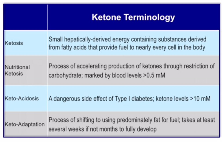 Kategori: Diet Ketogenic