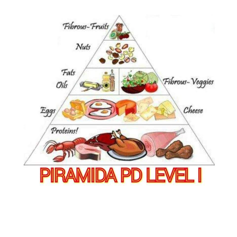 Diet Keto adalah pola makan tinggi lemak dan rendah karbohidrat