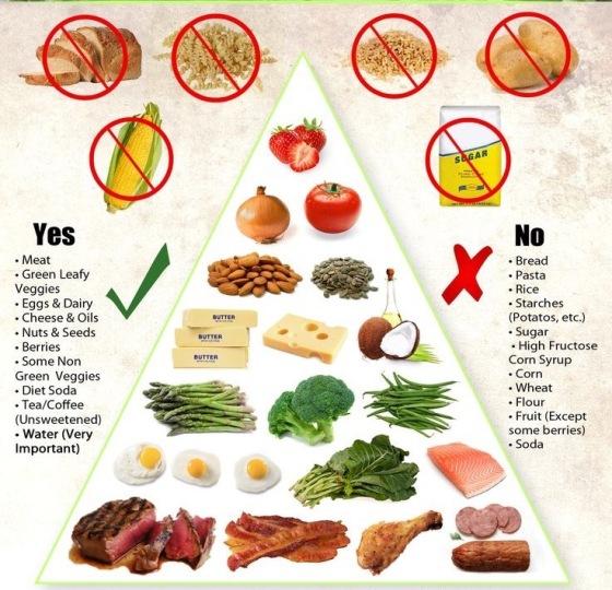 Awas Diet Keto Bisa Berefek Buruk untuk Ginjal