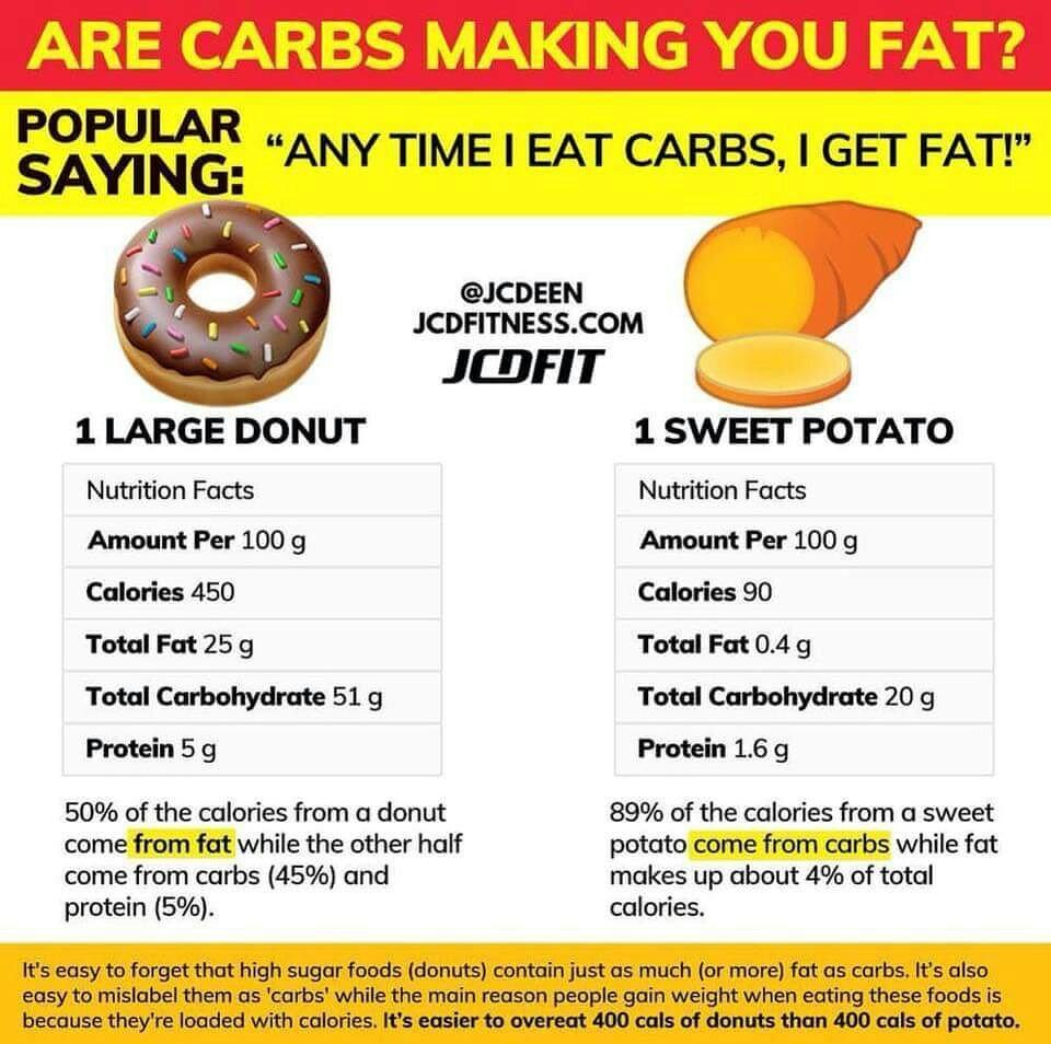 11 Cara Diet Karbohidrat yang Benar, Baik dan juga Sehat (#Terbukti)