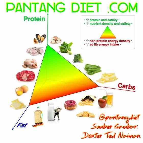 5 Tips Kombinasi Makanan untuk Diet Sehat Turunkan Berat Badan